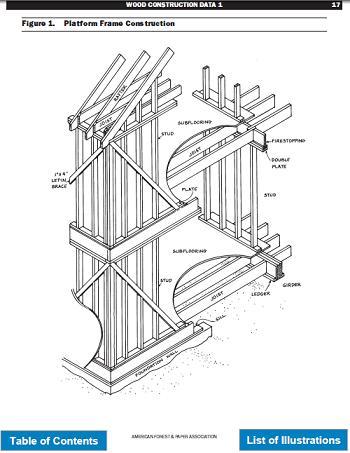Узлы / детали деревянных каркасных конструкций