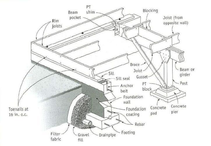 Монолитная лента ниже глубины промерзания