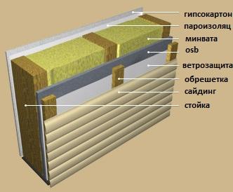Пирог каркасной стены