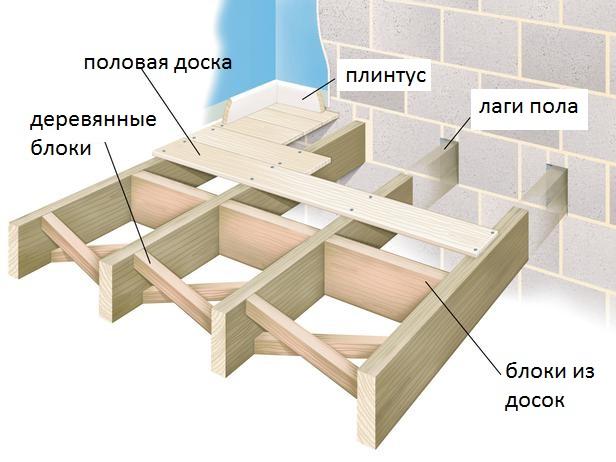 Блоки перекрытия в каркасном доме