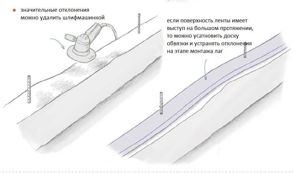 нижняя обвязка
